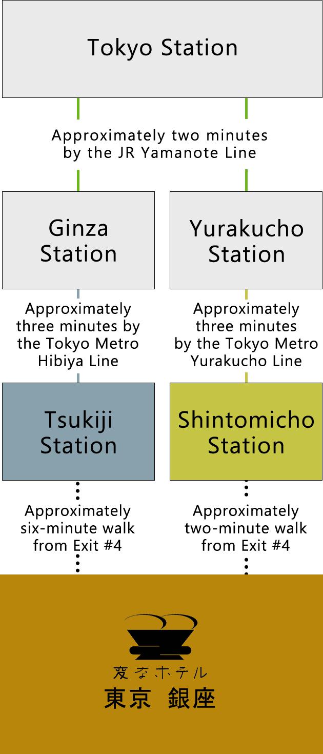 Train access