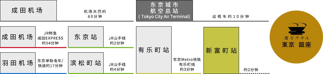 从机场出发的交通方式